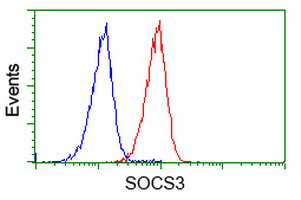 Flow cytometry of Jurkat cells, using anti-SOCS3 antibody (Red), compared to a nonspecific negative control antibody (Blue).