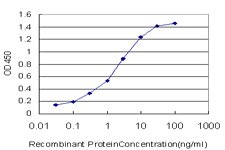 Detection limit for recombinant GST tagged STK38 is approximately 0.1 ng/ml as a capture antibody.