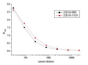 ELISA:  Transferrin receptor antibody -Titration curve of sTfR-Tf complex contained in normal human serum using sTfR-Tf assay. Capture: MAb 23D10; 200 ng/well Detection: MAb 8B9 or 11D3 conjugated with HRP Room temperature