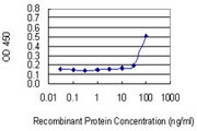 Detection limit for recombinant GST tagged TFDP2 is 10 ng/ml as a capture antibody.