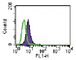Intracellular FACS analysis of TLR6 (shaded peak) and mouse IgG1 isotype control (open peak) in 10^6 Ramos cells using 3 ugs of antibody.