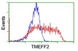 HEK293T cells transfected with either overexpress plasmid (Red) or empty vector control plasmid (Blue) were immunostained by anti-TMEFF2 antibody, and then analyzed by flow cytometry.