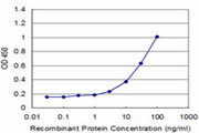 Detection limit for recombinant GST tagged TMPRSS2 is approximately 3 ng/ml as a capture antibody.