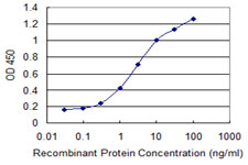 Detection limit for recombinant GST tagged TNFRSF25 is 0.03 ng/ml as a capture antibody.