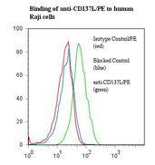TNFSF9 / CD137L Antibody - Flow cytometry of TNFSF9 / CD137L antibody This image was taken for the unconjugated form of this product. Other forms have not been tested.