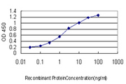 Detection limit for recombinant GST tagged TPR is approximately 0.1 ng/ml as a capture antibody.