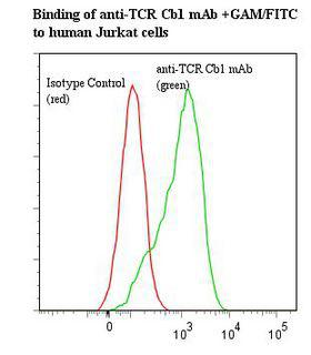 TRBC1 Antibody - Flow cytometry of T Cell Receptor Cbeta 1 antibody This image was taken for the unmodified form of this product. Other forms have not been tested.