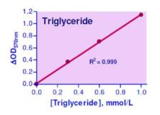 Triglyceride Assay Kit
