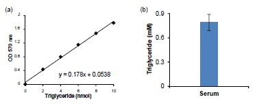 (a) Triglyceride Quantification Kit standard curve. (b) Determination of Triglyceride in pooled normal human serum. Serum sample (3 µl) was spiked with a known amount of Triglyceride as internal Standard (4 nmol ).