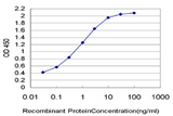 Detection limit for recombinant GST tagged UPK1B is approximately 0.03 ng/ml as a capture antibody.