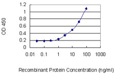 Detection limit for recombinant GST tagged TSTA3 is 0.3 ng/ml as a capture antibody.
