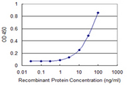 Detection limit for recombinant GST tagged TUFT1 is 1 ng/ml as a capture antibody.