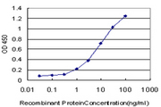 Detection limit for recombinant GST tagged TYRO3 is approximately 0.1 ng/ml as a capture antibody.