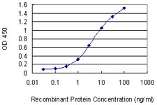 Detection limit for recombinant GST tagged UBE2K is 0.1 ng/ml as a capture antibody.