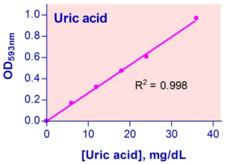 Uric Acid Assay Kit