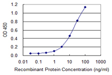 Detection limit for recombinant GST tagged USO1 is 0.3 ng/ml as a capture antibody.