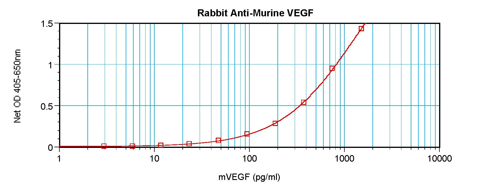 VEGFA / VEGF Antibody - Sandwich ELISA of VEGF antibody. This image was taken for the unconjugated form of this product. Other forms have not been tested.