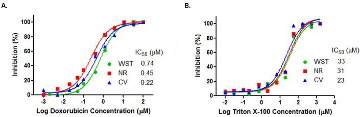 (a) Dose-response curves of Doxorubicin detected by the assay kit in the MCF-7 cells. (b) Dose-response curves of Triton X-100 detected by the assay kit in the MCF-7 cells.
