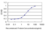 Detection limit for recombinant GST tagged ZNF131 is approximately 0.3 ng/ml as a capture antibody.
