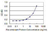 Detection limit for recombinant GST tagged ZNF155 is 0.3 ng/ml as a capture antibody.